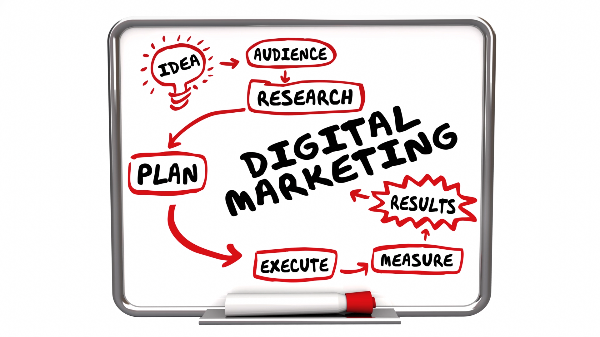 Digital Marketing Roundabout